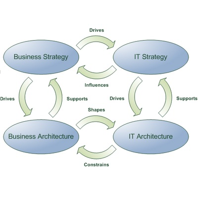 Business-IT400x400